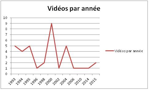 Vidéos par année