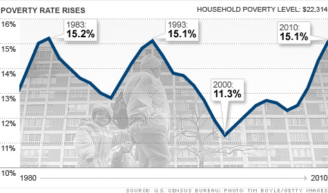 chart-census-poverty.top
