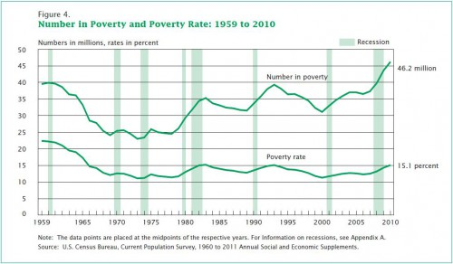 us-poverty-rate-2