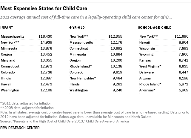 ChildcareCosts_table2