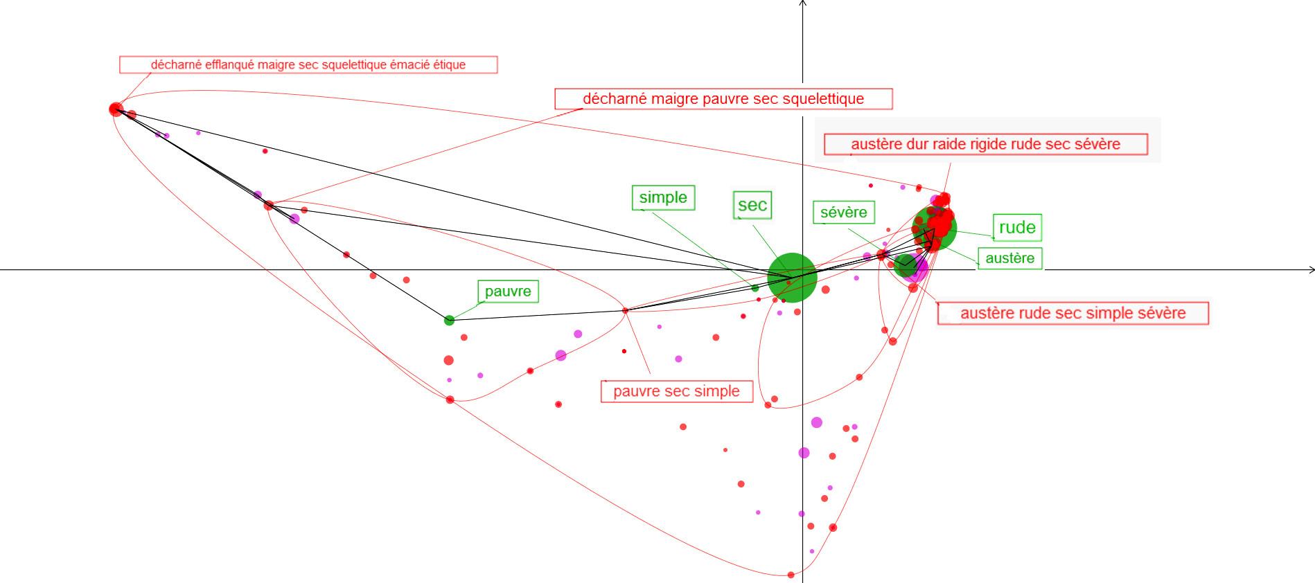 Figure 2: L'espace sémantique de l'adj. SEC visualisé par le DES sur le plan 1x3