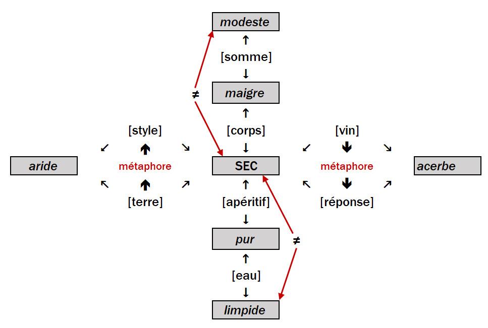 Figure 1: Synonymes de la vedette SEC dans un seul vs. dans deux contextes
