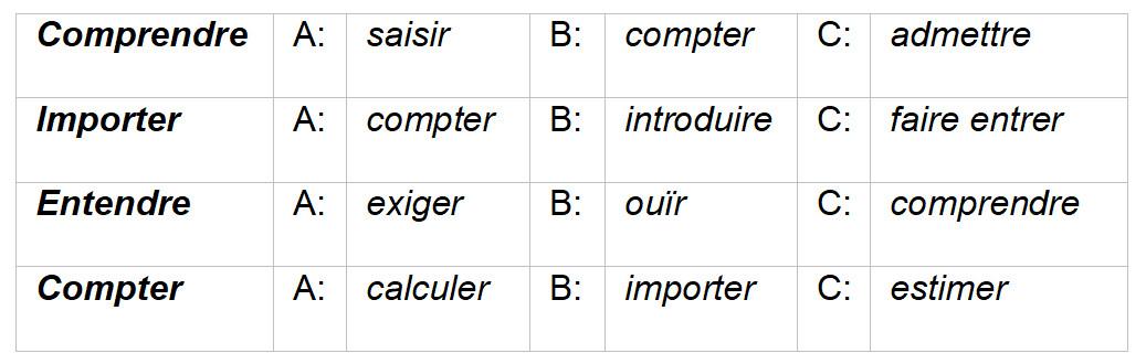 Tableau 2 : La pertinence comparée de trois synonymes proposés pour quatre verbes