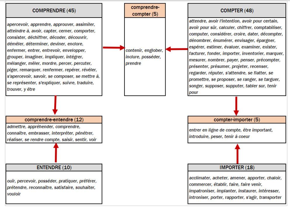 Tableau 3: La répartition des synonymes entre les quatre vedettes COMPRENDRE, COMPTER, ENTENDRE et IMPORTER