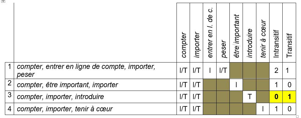 Tableau 4: Le comportement opposé de 4 cliques dans l'espace combiné de comprendre-compter