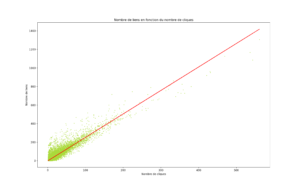 Nombre de liens pr nombre de cliques