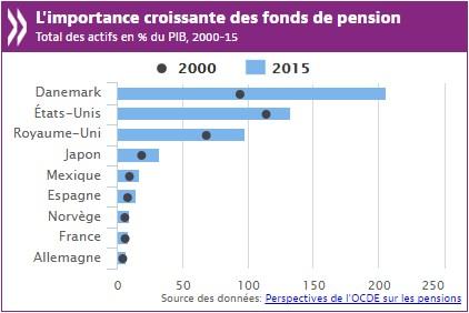 L'OCDE, poisson-pilote de la financiarisation : vers un État social résiduel et une pédagogie financière universelle