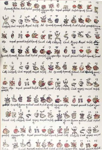 Codex de Florence : mots nahuatl et leur transcription espagnole.