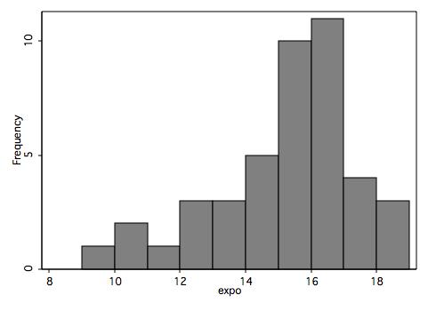 Notes d'exposés oraux (2009-2010)