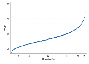 IMC USA 2009 par quantiles