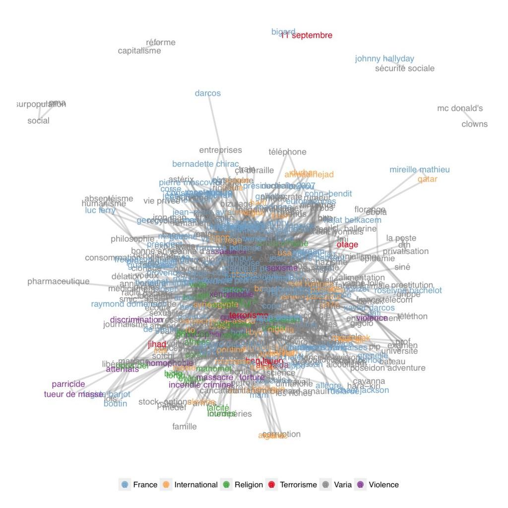 full_network