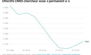 Courbe des effectifs chercheurs CNRS entre 2008 et 2016 (depuis https://www.soundofscience.fr/1626)