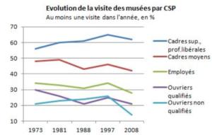 Figure 1: Évolution de la fréquentation des musées selon les catégories socio-professionnelles (depuis http://www.observationsociete.fr/categories-sociales/conditions-de-vie/qui-visite-les-musees.html)