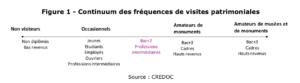 Figure 2: Régularité des visites aux musées selon le niveau d'instruction (d'après le CREDOC)