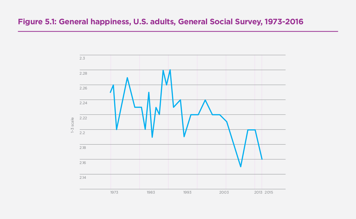 Notes sur le World Happiness Report 2019 (4)