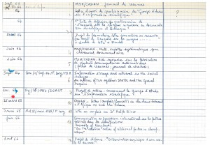 Inventaire des documents produits/rçus par un membre du CMAC