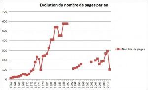Graphique du nombre de pages