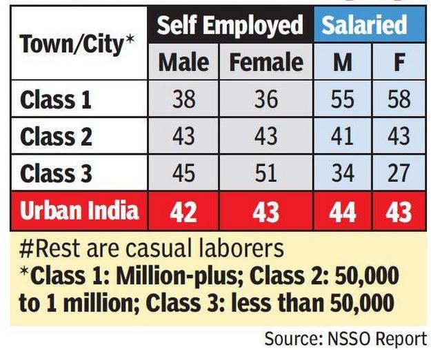 self employed jobs