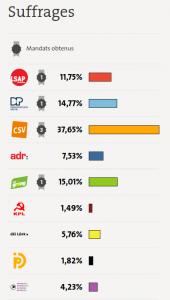 [Guest post] Die Europawahl im Lichte der Wahlarithmetik