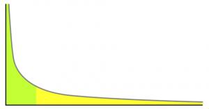 La représentation de la traîne comme expliquée dans le livre de Chris Anderson.