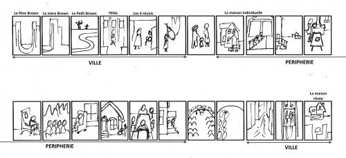 Fig. 3 : Schéma linéaire des planches de l'album Le Petit Brown (1949)