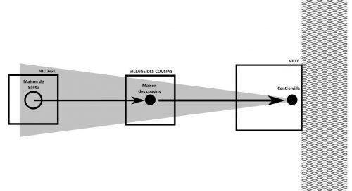 Schéma spatiogénétique de Santu