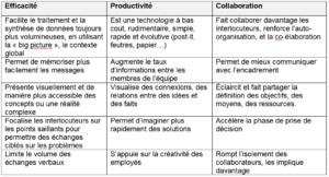 Note De Synthese Pratiques De La Communication