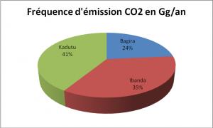 Graphique 4 - Fréquence d'émission CO2 dans l'utilisation de « kigroupé »
