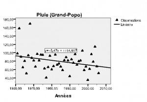 Figure 5 - Variation de la pluviométrie annuelle à Grand-Popo de 1961 à 2006