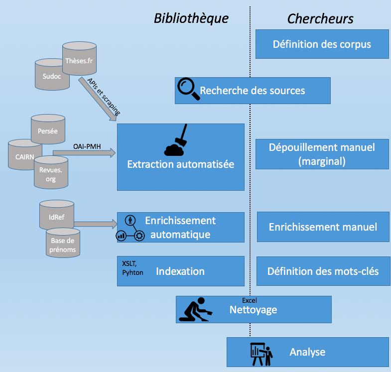 Schéma simplifié du déroulement du projet