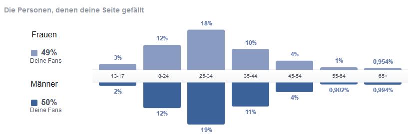 """Blogstatistik für """"Erzählmirnix"""" (https://erzaehlmirnix.wordpress.com/) zum Zeitpunkt des Interviews"""