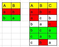 Mögliche Geschenkzuteilungen von 2 (links) und 3 (rechts) Mitwichtlern