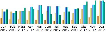 Blogjahresstatistik 2017