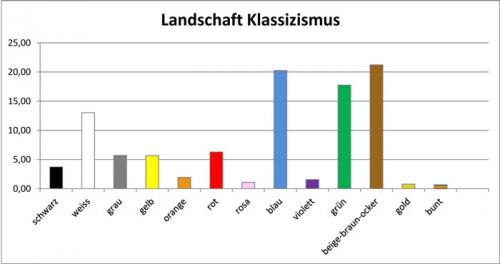 Klassizismus-Landschaft