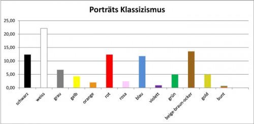 Klassizismus-Porträts