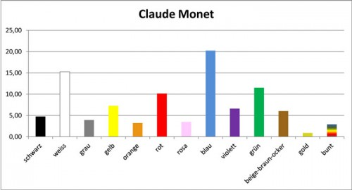 Monet-Farbtags