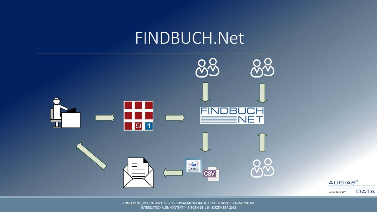 Nutzerpartizipation in FINDBUCH.Net von AUGIAS-Data, (c) Augias Data