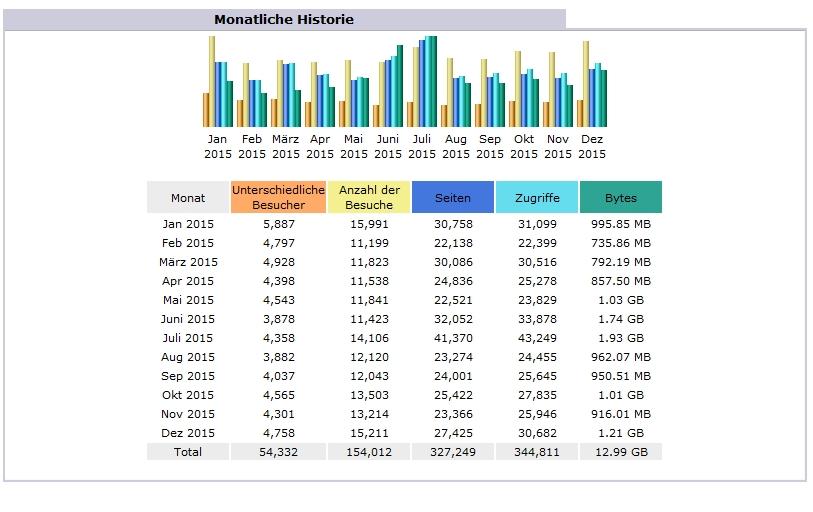 Statistik_Blog_2015