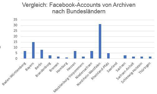 Diagramm: Vergleich der Facebook-Accounts nach Bundesländern