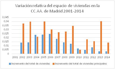 viviendas madrid 20012004 varrel