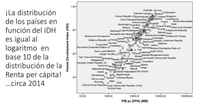Sencillez matemática: del Indice de Desarrollo Humano a la Renta per cápita