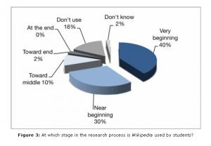 Utilisation de Wikipedia aux différentes étapes du processus de recherche