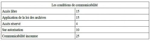 communicabilité