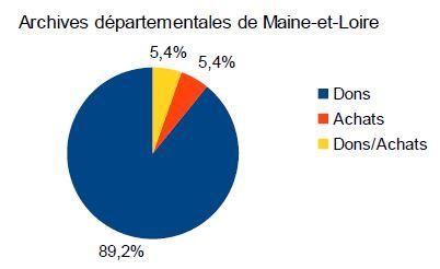 modalites_d_entree_arch_dep_maine_et_loire
