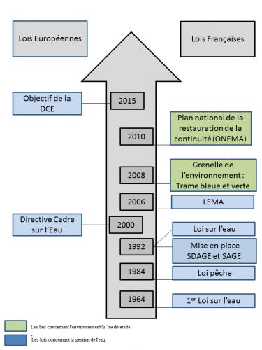 Évolution du cadre réglementaire dans le domaine de la gestion des cours d'eau (©  J. Montreuil, 2014)