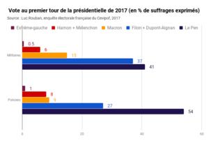 https://www.liberation.fr/checknews/2020/06/10/est-il-vrai-que-les-policiers-et-gendarmes-votent-a-75-pour-l-extreme-droite-comme-le-dit-melenchon_1790710