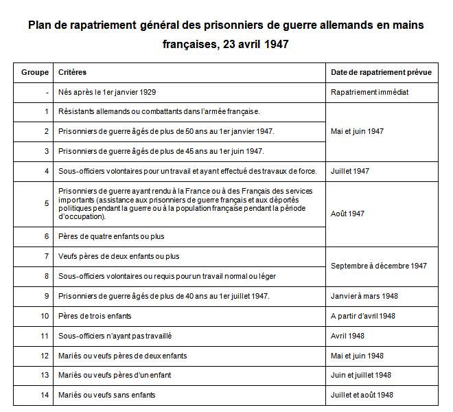Plan de rapatriement des prisonniers (extrait du mémoire de Valentin Schneider)