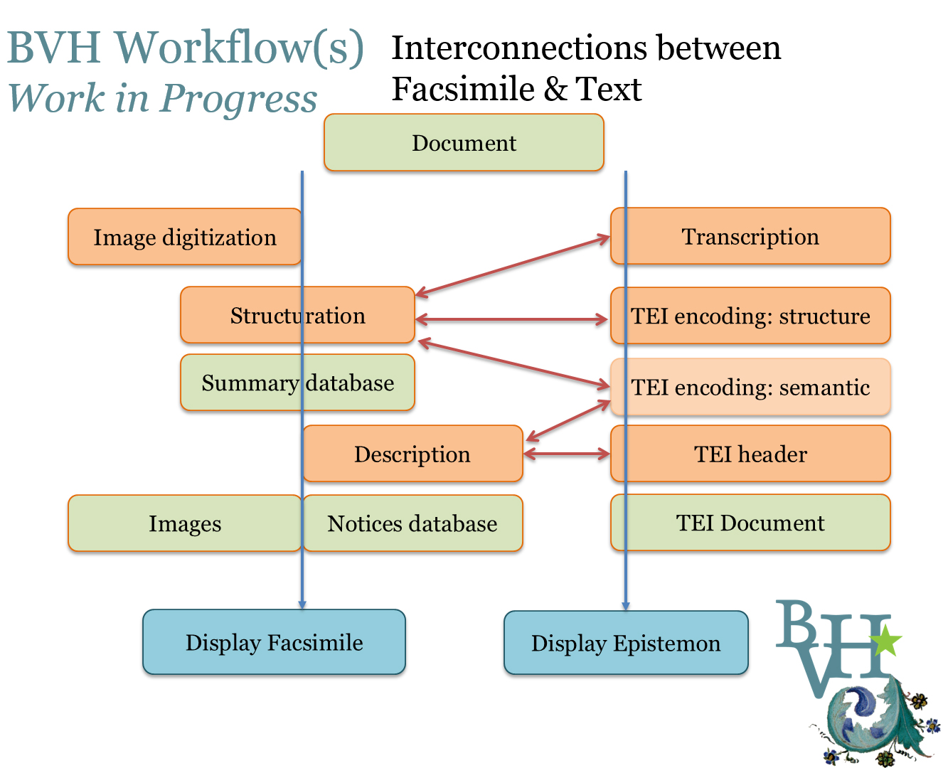 bvh_workflows_interconnections