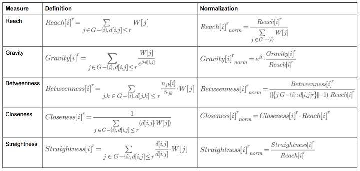 Formule des mesures proposées par l'UNA