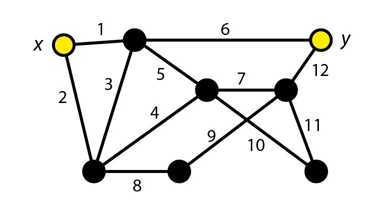 Chaînes dans un graphe